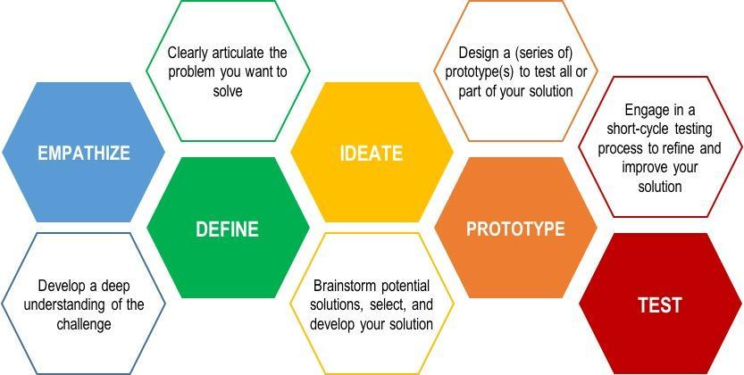 デザイン思考について